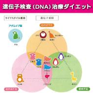 【全員】遺伝子検査3980円(税抜)